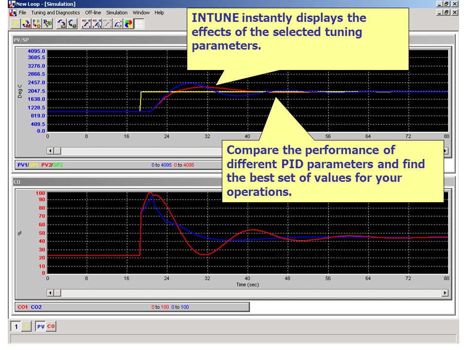 1-15 INTUNE instantly displays the effects of the selected tuning parameters.