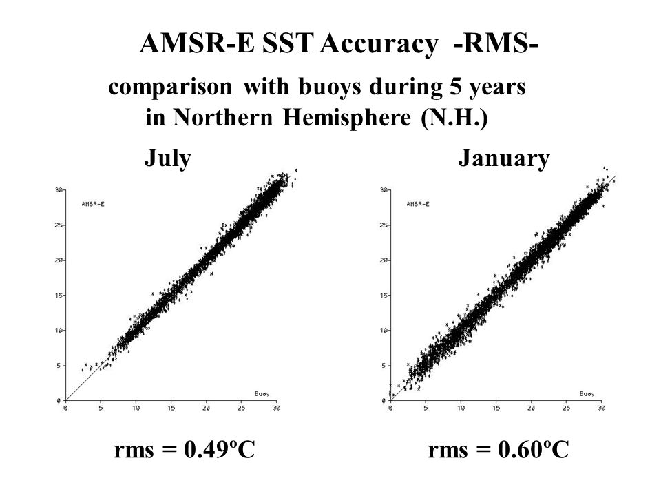 AMSR-E SST Accuracy -RMS- comparison with buoys during 5 years in Northern Hemisphere (N.H.) JulyJanuary rms = 0.49ºCrms = 0.60ºC