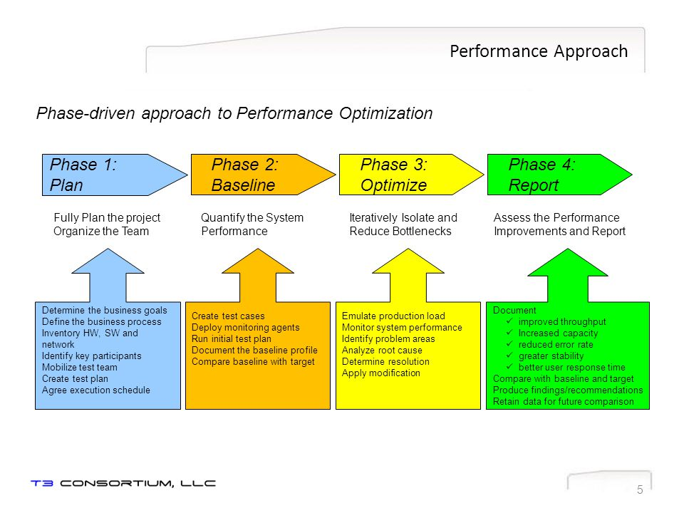 Professional Services Performance Testing Center of