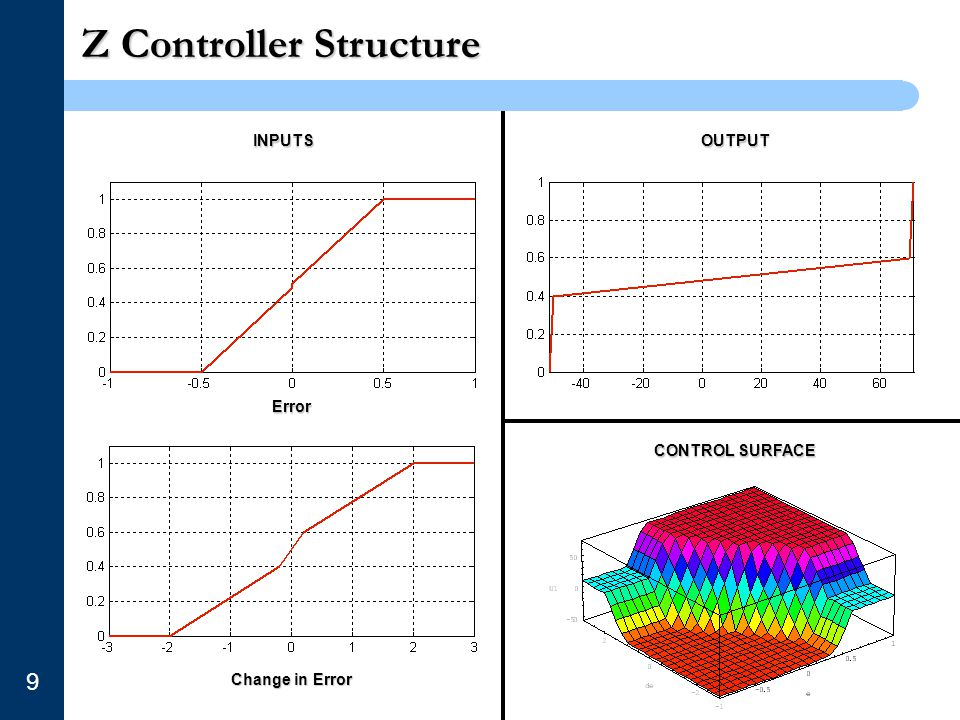 Z Controller Structure 9 INPUTSOUTPUT Error Change in Error CONTROL SURFACE
