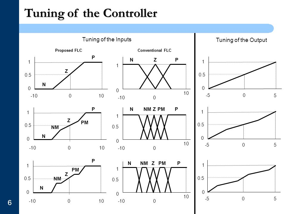 Tuning of the Controller 6 1 0 -10100 1 0 -10100 0 1 0 -10 0 1 0.5 0 10 -10 0.5 1 0 -10100 0.5 0 1 0 10 -10 Tuning of the Inputs Tuning of the Output 1 0 -5 5 0 0.5 1 0 -505 0 0 1 0.5 5 P N Z PZN N P PM NM Z PNZPMNM P PM NM N Z PN PMZ Proposed FLC Conventional FLC