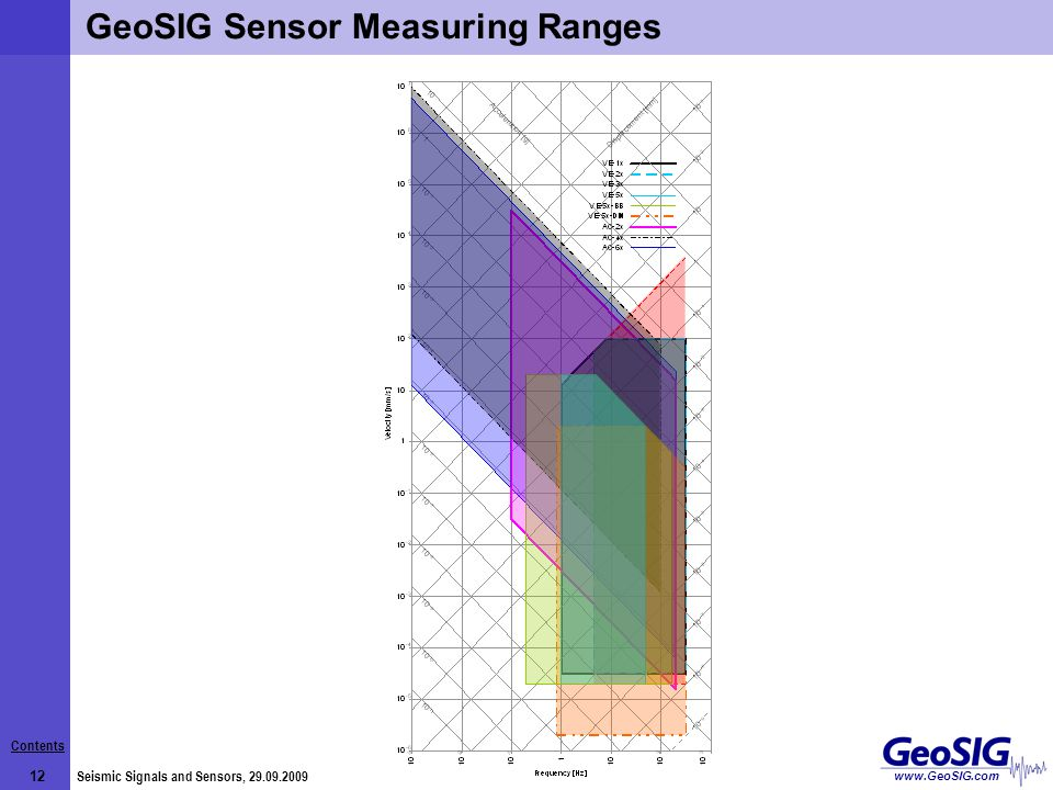 Contents 12 Seismic Signals and Sensors, 29.09.2009 www.GeoSIG.com GeoSIG Sensor Measuring Ranges