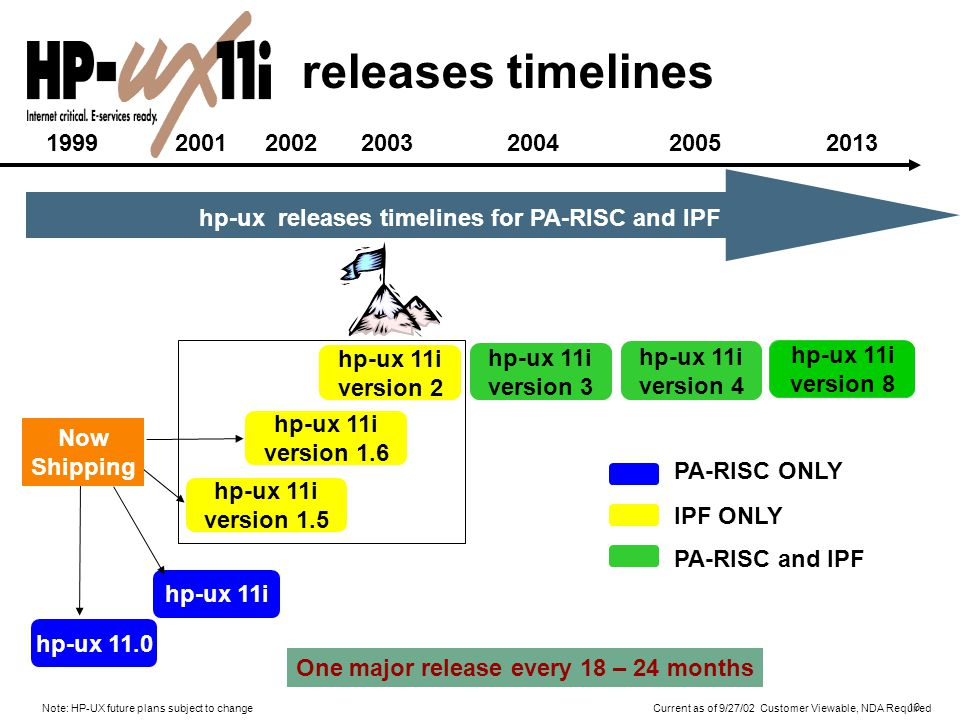 10 hp-ux releases timelines for PA-RISC and IPF hp-ux 11.0 hp-ux 11i version 2 hp-ux 11i version 4 IPF ONLY PA-RISC and IPF releases timelines hp-ux 11i version 1.5 hp-ux 11i version 1.6 One major release every 18 – 24 months Now Shipping 1999 2001 2002 2003 2004 2005 hp-ux 11i version 3 hp-ux 11i version 5 2007 hp-ux 11i version 6 2009 hp-ux 11i version 7 2011 hp-ux 11i version 8 2013 PA-RISC ONLY Note: HP-UX future plans subject to change Current as of 9/27/02 Customer Viewable, NDA Required
