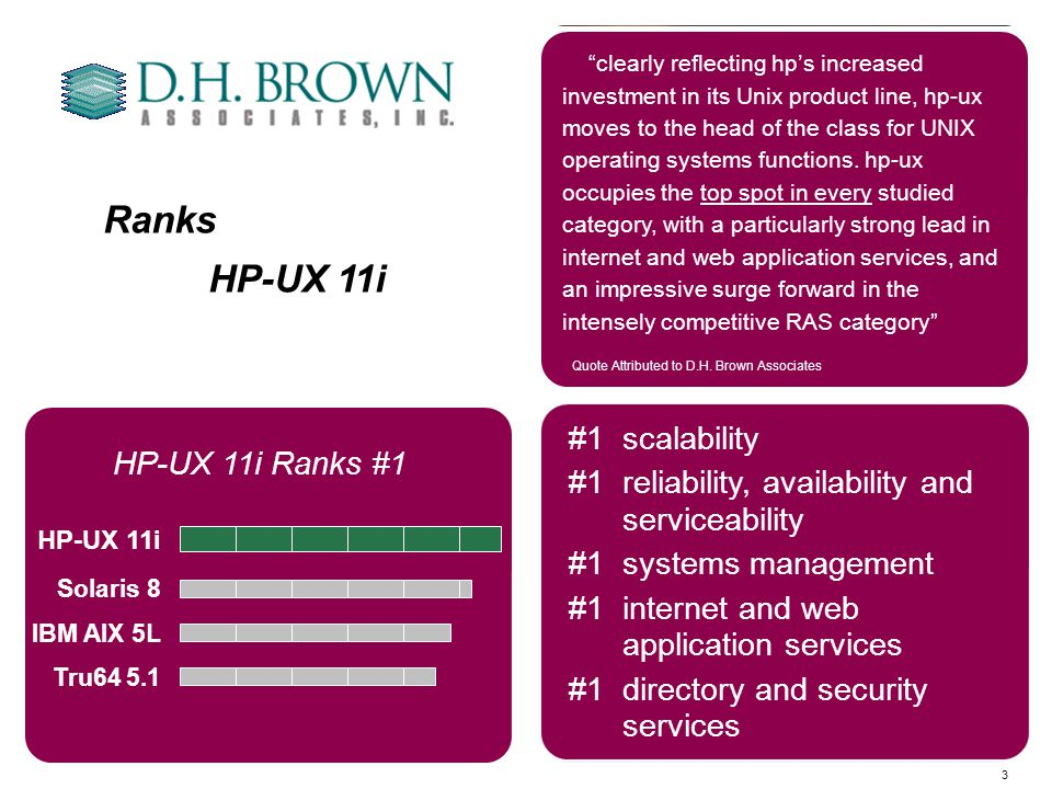 3 Ranks HP-UX 11i #1 Overall ranked #1 in all five categories HP-UX 11i Solaris 8 IBM AIX 5L Tru64 5.1 HP-UX 11i Ranks #1 #1scalability #1reliability, availability and serviceability #1systems management #1internet and web application services #1directory and security services clearly reflecting hps increased investment in its Unix product line, hp-ux moves to the head of the class for UNIX operating systems functions.