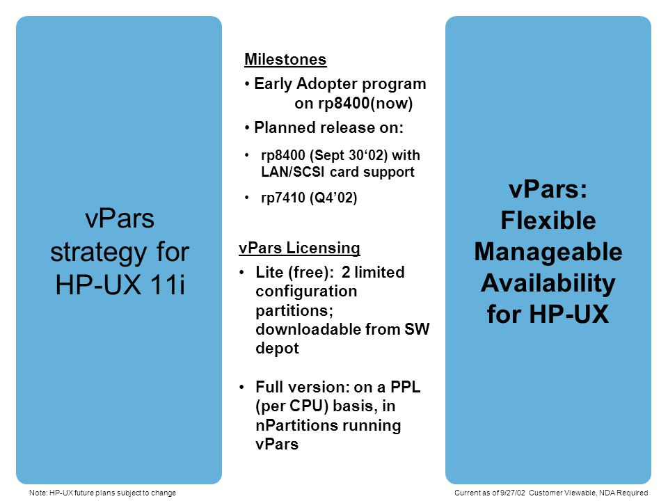 vPars strategy for HP-UX 11i vPars: Flexible Manageable Availability for HP-UX Installed and working at many customer sites Production mode not testing .