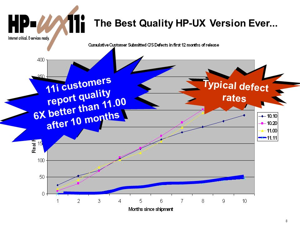 8 The Best Quality HP-UX Version Ever...