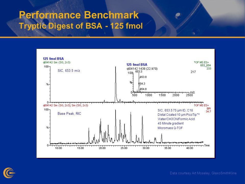 Performance Benchmark Tryptic Digest of BSA - 125 fmol Base Peak, RIC SIC, 653.5 m/z SIC, 653.5 75 µm ID, C18 Distal Coated 10 µm PicoTip Water/CH3CN/Formic Acid 45 Minute gradient Micromass Q-TOF Data courtesy Art Moseley, GlaxoSmithKline