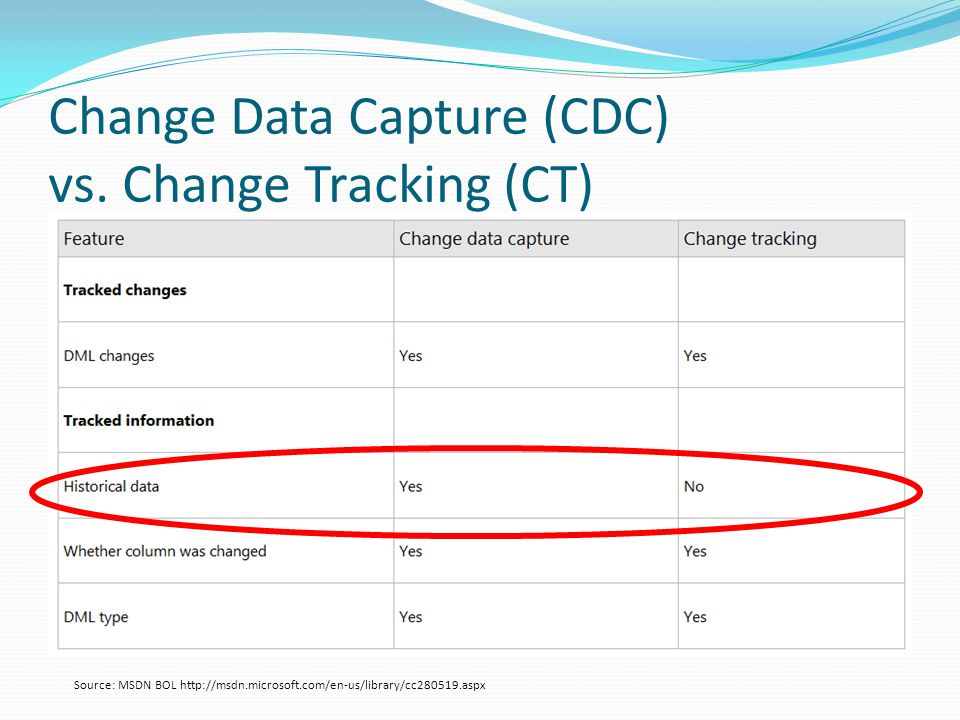 Change Data Capture (CDC) vs.