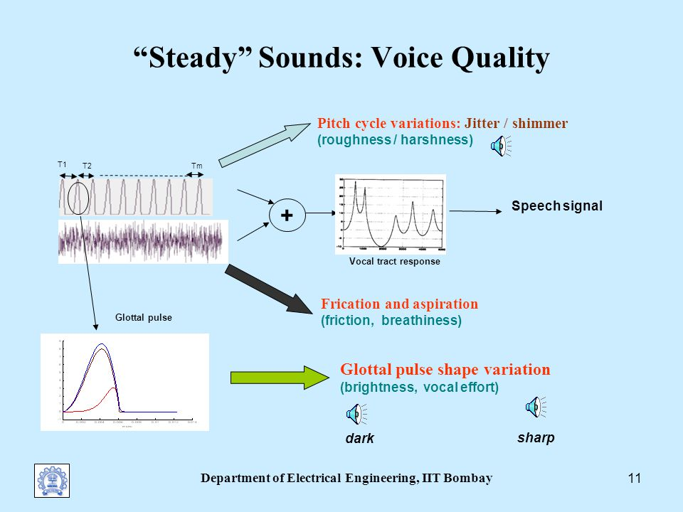 Department of Electrical Engineering, IIT Bombay 10 MBE Model: Limitations The codec speech quality does not improve with increasing bit rate => the model has its limitations Assumption of frame-level quasi-stationarity: enables the accurate representation only of vowels unvoiced and voiced fricatives (not plosives, onsets,…)