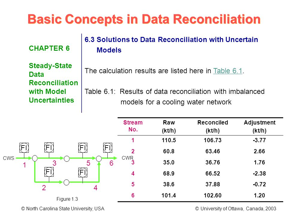 Basic Concepts in Data Reconciliation © North Carolina State University, USA © University of Ottawa, Canada, 2003 CHAPTER 6 Steady-State Data Reconciliation with Model Uncertainties 6.3 Solutions to Data Reconciliation with Uncertain Models The calculation results are listed here in Table 6.1.
