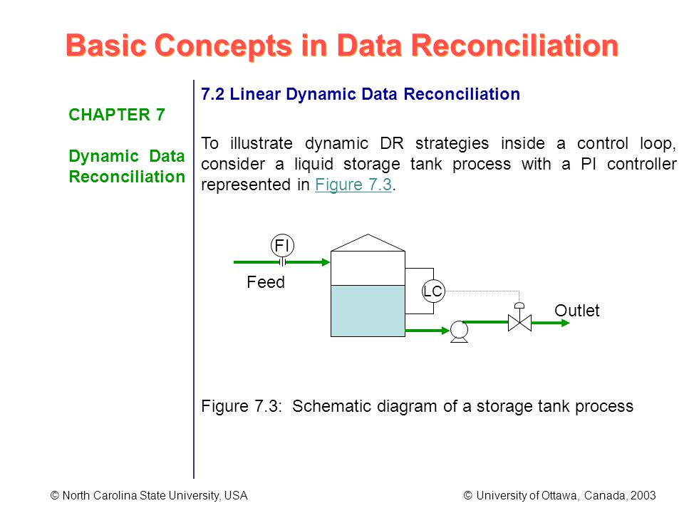Basic Concepts in Data Reconciliation © North Carolina State University, USA © University of Ottawa, Canada, 2003 CHAPTER 7 Dynamic Data Reconciliation 7.2 Linear Dynamic Data Reconciliation To illustrate dynamic DR strategies inside a control loop, consider a liquid storage tank process with a PI controller represented in Figure 7.3.
