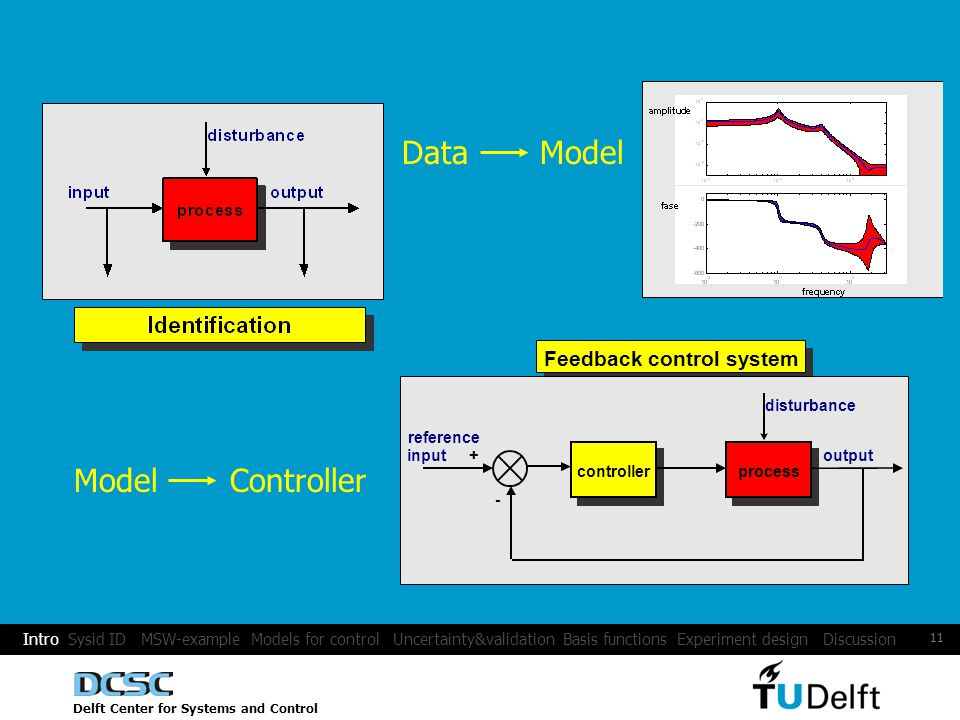 Delft Center for Systems and Control 11 Data Model Feedback control system controller process + - output reference input disturbance Model Controller Experiments: Intro Sysid ID MSW-example Models for control Uncertainty&validation Basis functions Experiment design Discussion