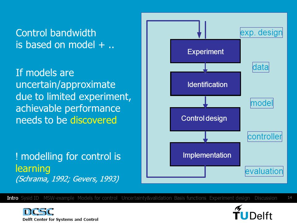 Delft Center for Systems and Control 14 Implementatie Implementation Regelaarontwerp Control design controller IdentificatieIdentification model Experiment data Experiment Control bandwidth is based on model +..