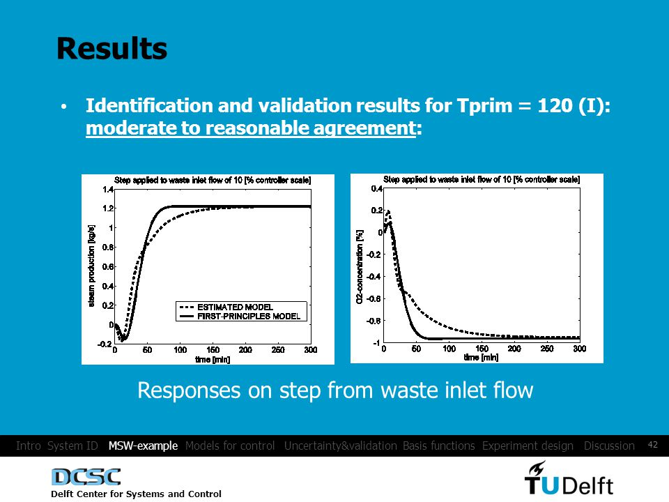 Delft Center for Systems and Control 42 Results Identification and validation results for Tprim = 120 (I): moderate to reasonable agreement: Responses on step from waste inlet flow Intro System ID MSW-example Models for control Uncertainty&validation Basis functions Experiment design Discussion