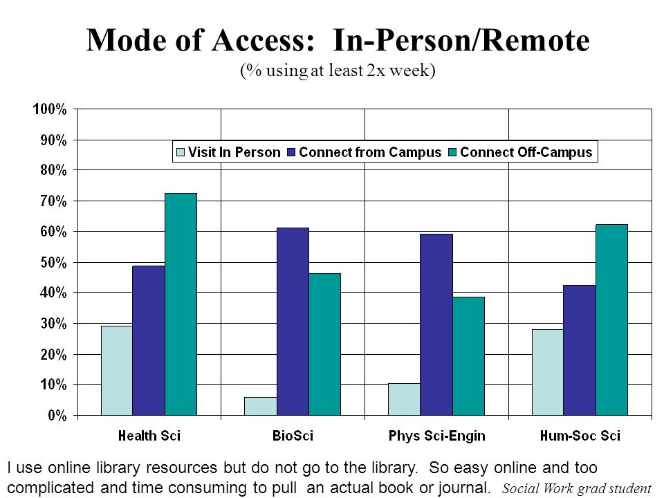 Mode of Access: In-Person/Remote (% using at least 2x week) I use online library resources but do not go to the library.
