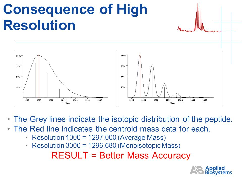 Consequence of High Resolution The Grey lines indicate the isotopic distribution of the peptide.
