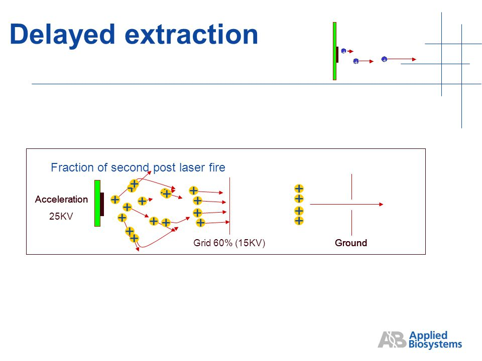 Delayed extraction + + + + + Ground + + + + + Fraction of second post laser fire Ground + + Acceleration + + + Ground + + Acceleration + + + Ground + + Acceleration 25KV + + + Grid 60% (15KV)Ground