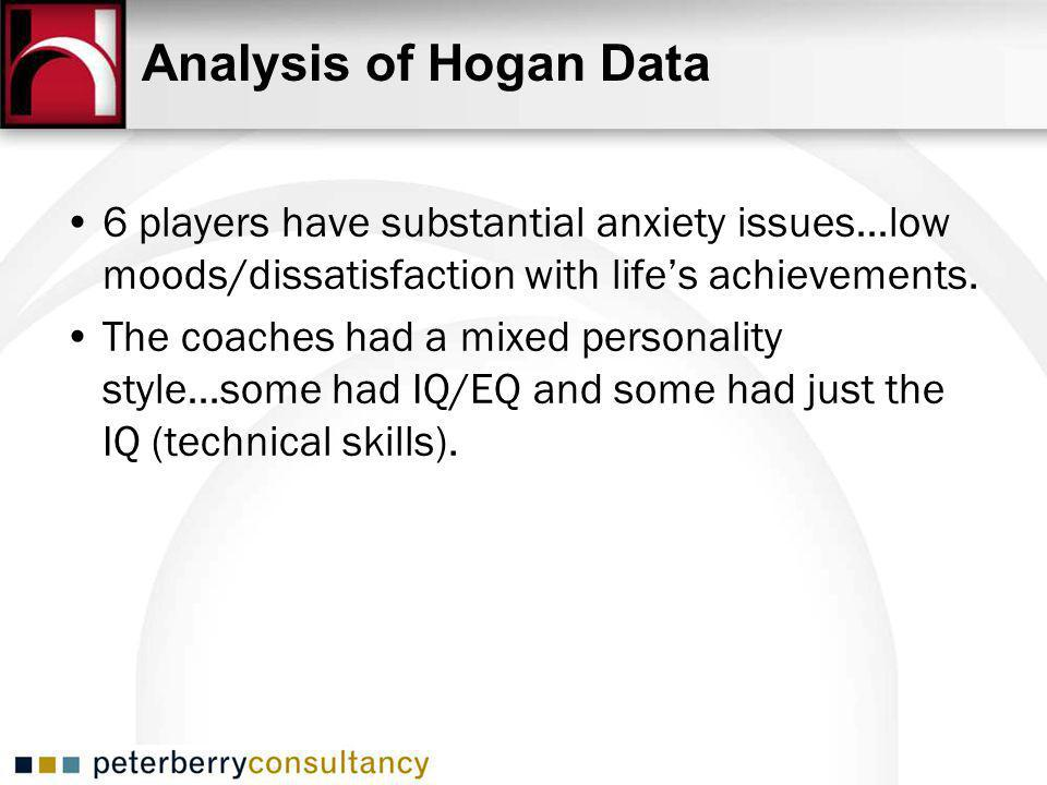6 players have substantial anxiety issues…low moods/dissatisfaction with lifes achievements.