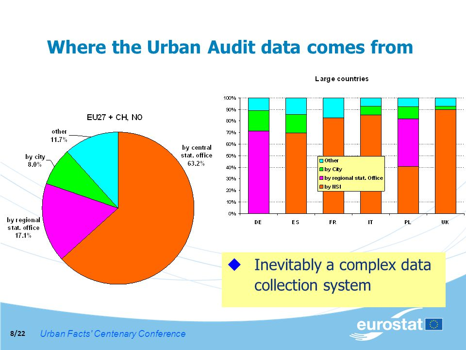 Urban Facts Centenary Conference 8/22 Where the Urban Audit data comes from Inevitably a complex data collection system