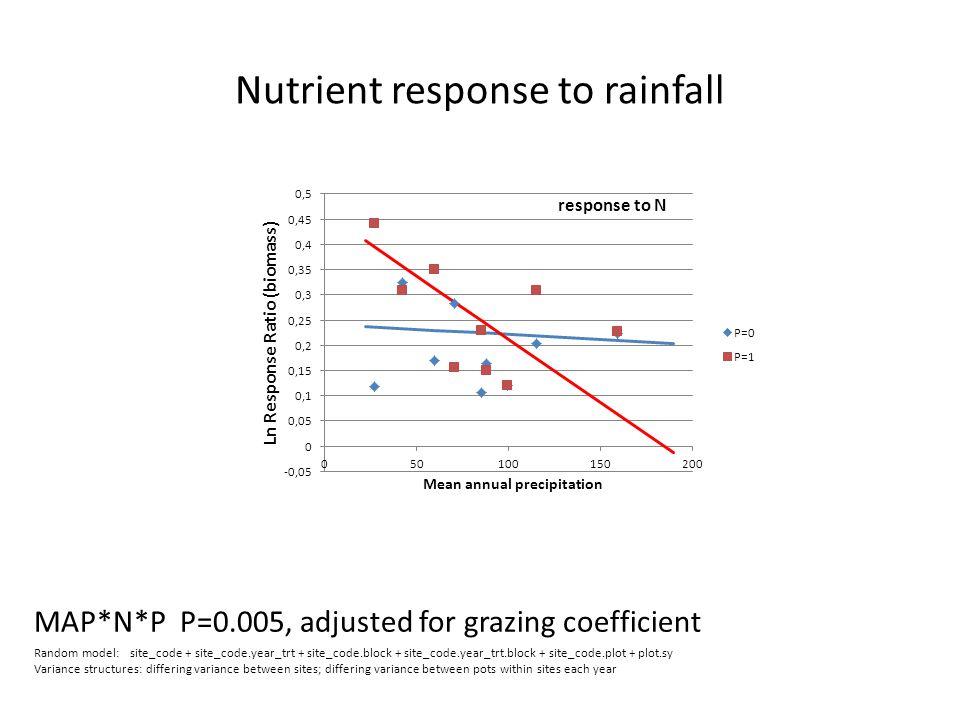 Nutrient response to rainfall MAP*N*P P=0.005, adjusted for grazing coefficient Random model:site_code + site_code.year_trt + site_code.block + site_code.year_trt.block + site_code.plot + plot.sy Variance structures: differing variance between sites; differing variance between pots within sites each year