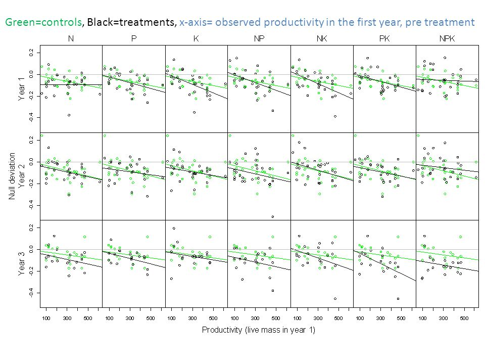 Green=controls, Black=treatments, x-axis= observed productivity in the first year, pre treatment