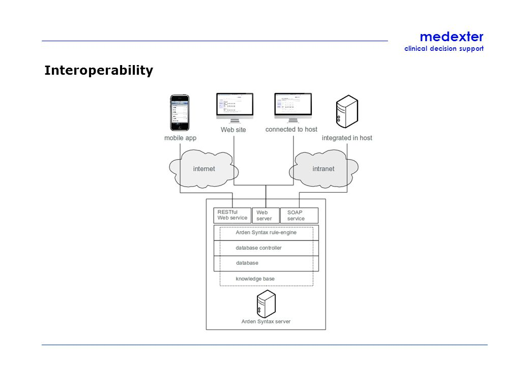 medexter clinical decision support Interoperability