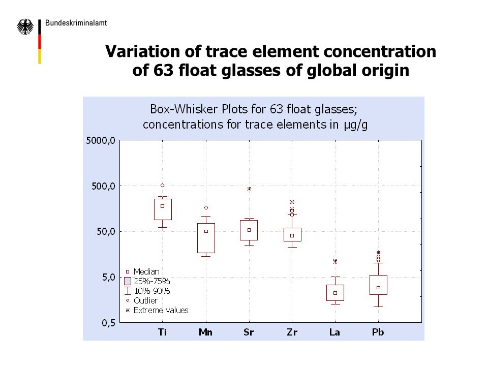 Variation of trace element concentration of 63 float glasses of global origin