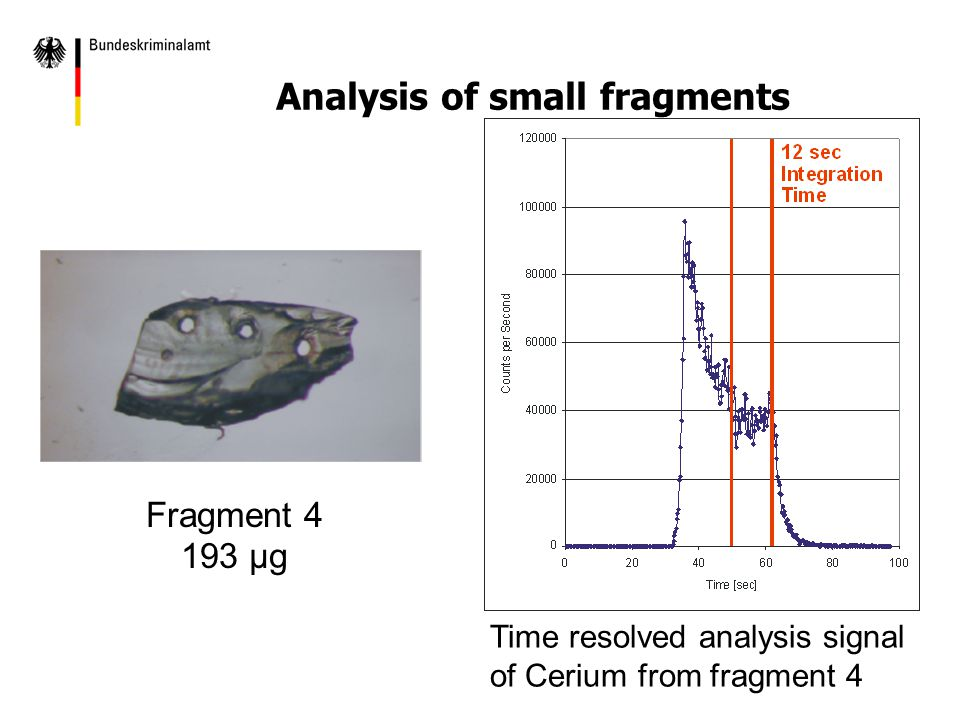 Fragment 4 193 µg Time resolved analysis signal of Cerium from fragment 4 Analysis of small fragments