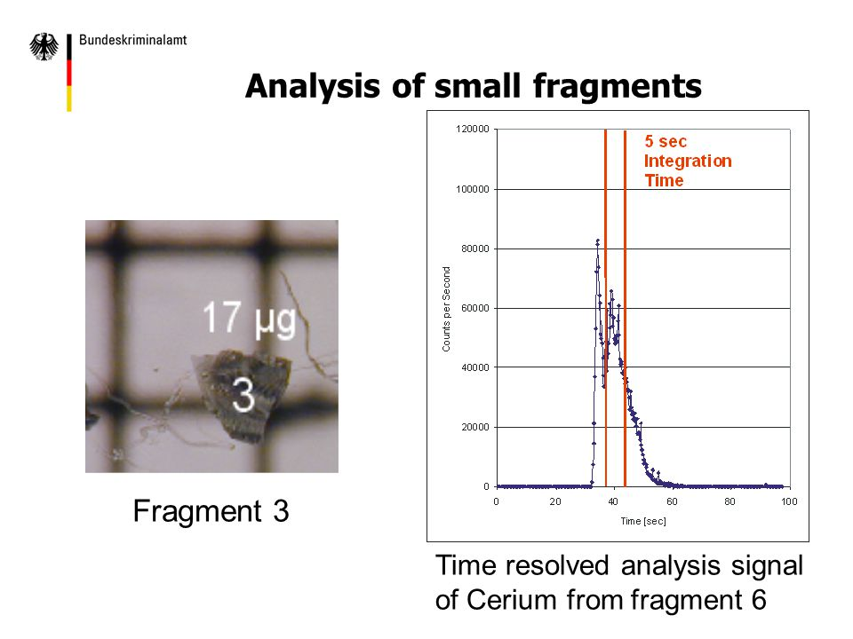 Fragment 3 Time resolved analysis signal of Cerium from fragment 6 Analysis of small fragments