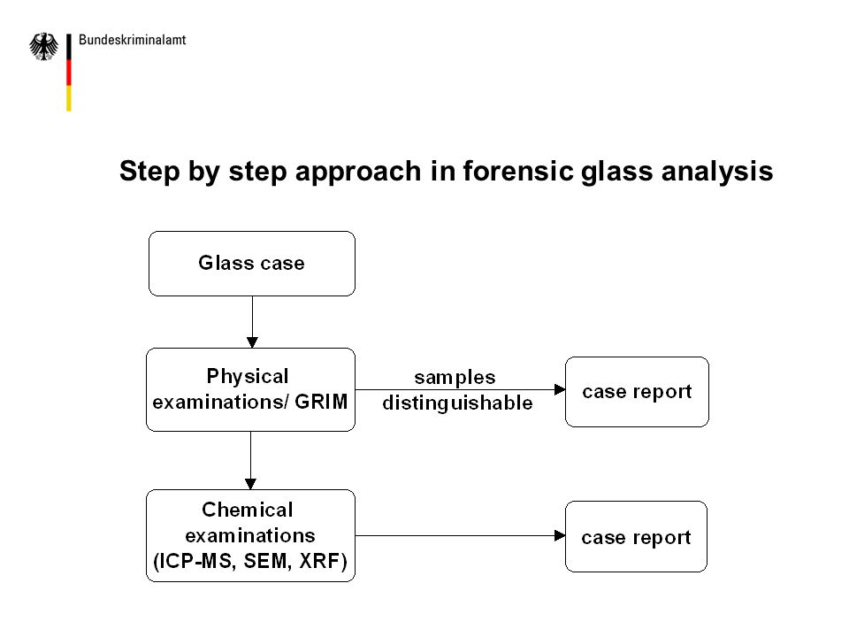 Step by step approach in forensic glass analysis