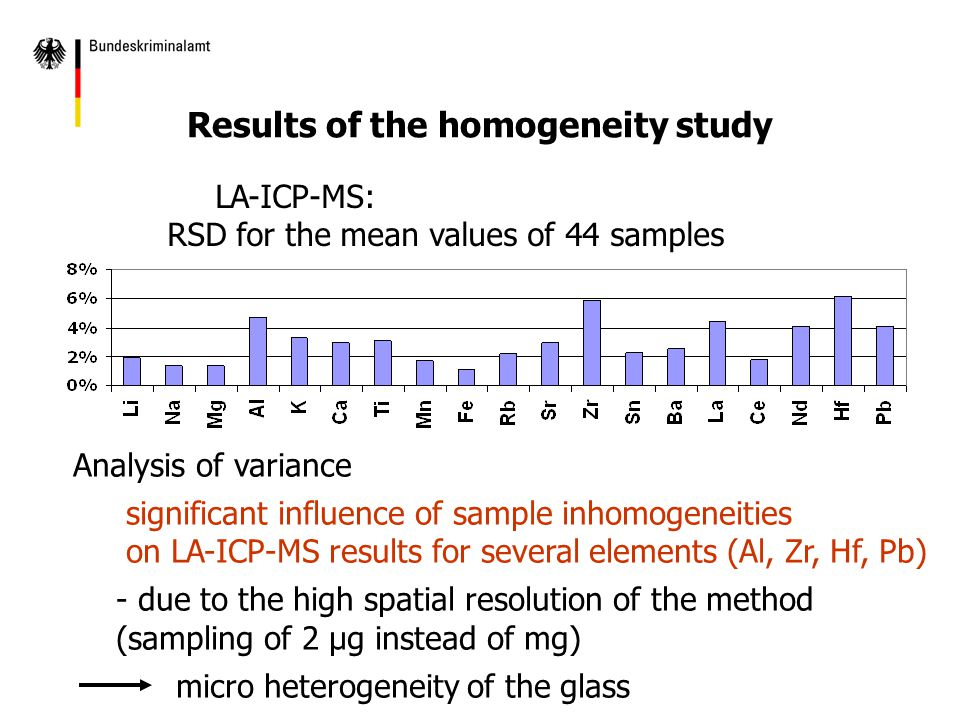 Analysis of variance significant influence of sample inhomogeneities on LA-ICP-MS results for several elements (Al, Zr, Hf, Pb) - due to the high spatial resolution of the method (sampling of 2 µg instead of mg) micro heterogeneity of the glass Results of the homogeneity study LA-ICP-MS: RSD for the mean values of 44 samples