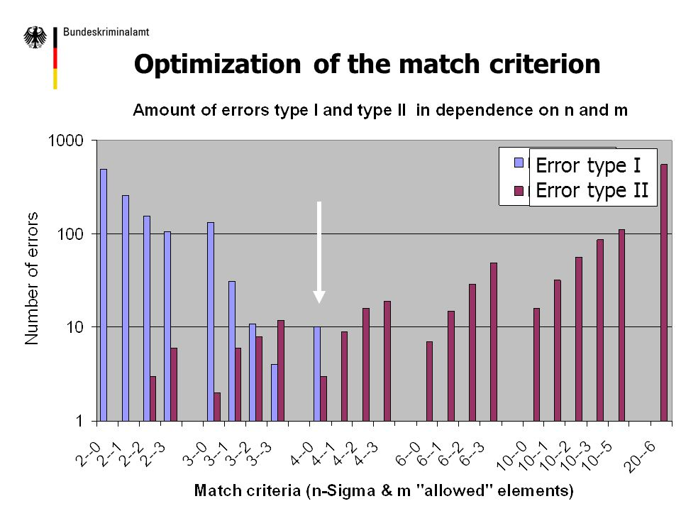 Optimization of the match criterion Error type I Error type II