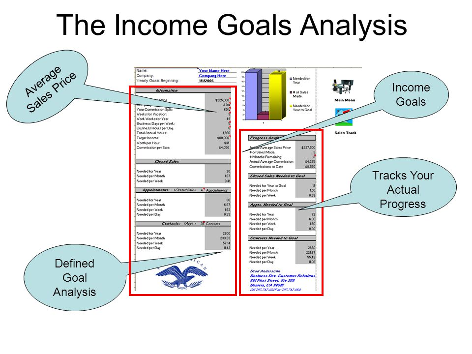 The Income Goals Analysis Average Sales Price Income Goals Defined Goal Analysis Tracks Your Actual Progress