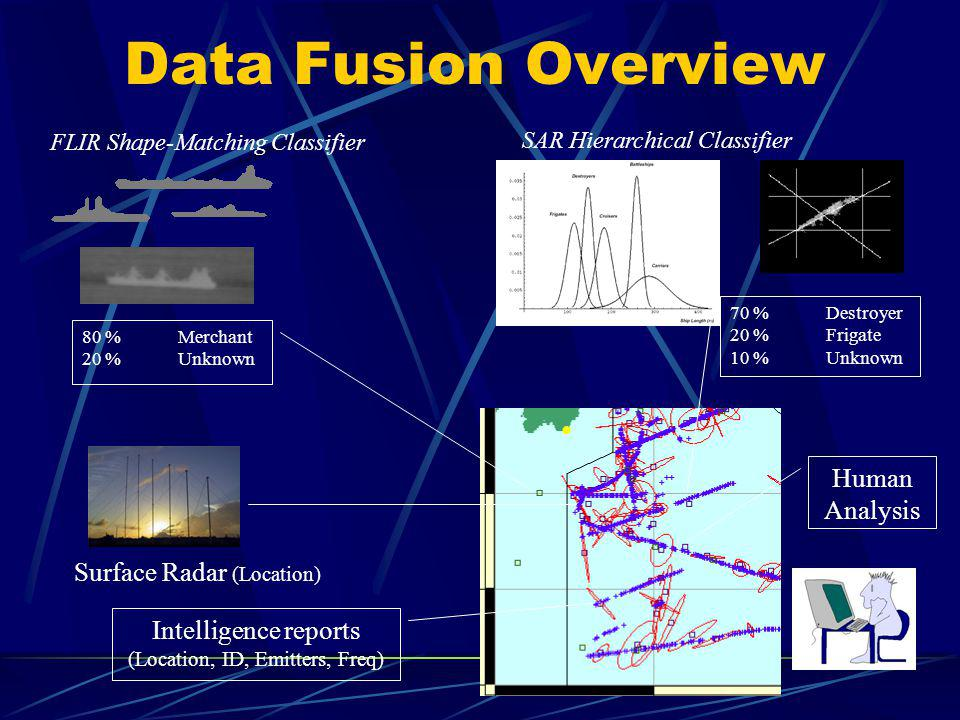 Data Fusion Overview FLIR Shape-Matching Classifier SAR Hierarchical Classifier 80 % Merchant 20 % Unknown 70 % Destroyer 20 % Frigate 10 %Unknown Intelligence reports (Location, ID, Emitters, Freq) Surface Radar (Location) Human Analysis