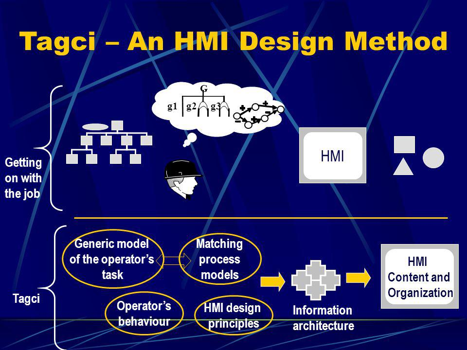 HMI G g1 g2 g3 Tagci – An HMI Design Method Generic model of the operators task Matching process models Operators behaviour HMI design principles HMI Content and Organization Information architecture Tagci Getting on with the job