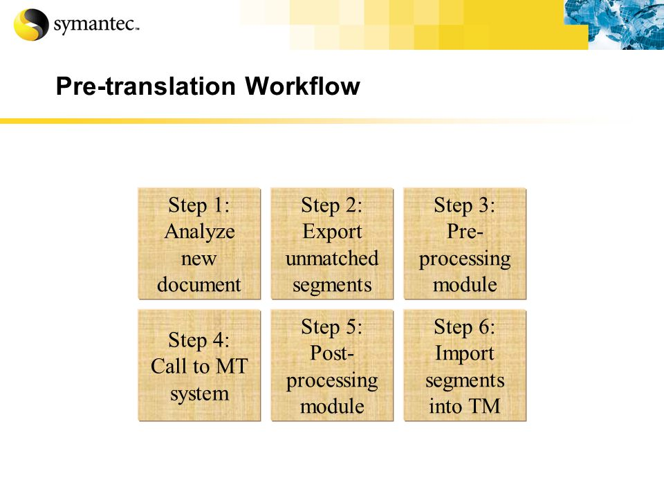 Pre-translation Workflow Step 6: Import segments into TM Step 5: Post- processing module Step 4: Call to MT system Step 3: Pre- processing module Step 2: Export unmatched segments Step 1: Analyze new document