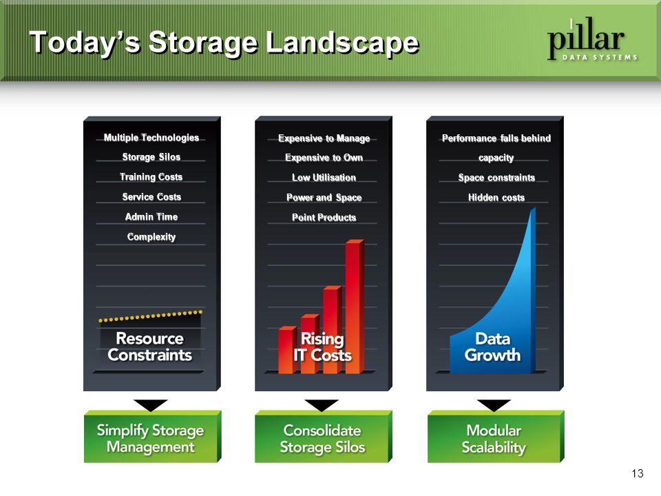 13 Todays Storage Landscape Multiple Technologies Storage Silos Training Costs Service Costs Admin Time Complexity Multiple Technologies Storage Silos Training Costs Service Costs Admin Time Complexity Expensive to Manage Expensive to Own Low Utilisation Power and Space Point Products Expensive to Manage Expensive to Own Low Utilisation Power and Space Point Products Performance falls behind capacity Space constraints Hidden costs Performance falls behind capacity Space constraints Hidden costs
