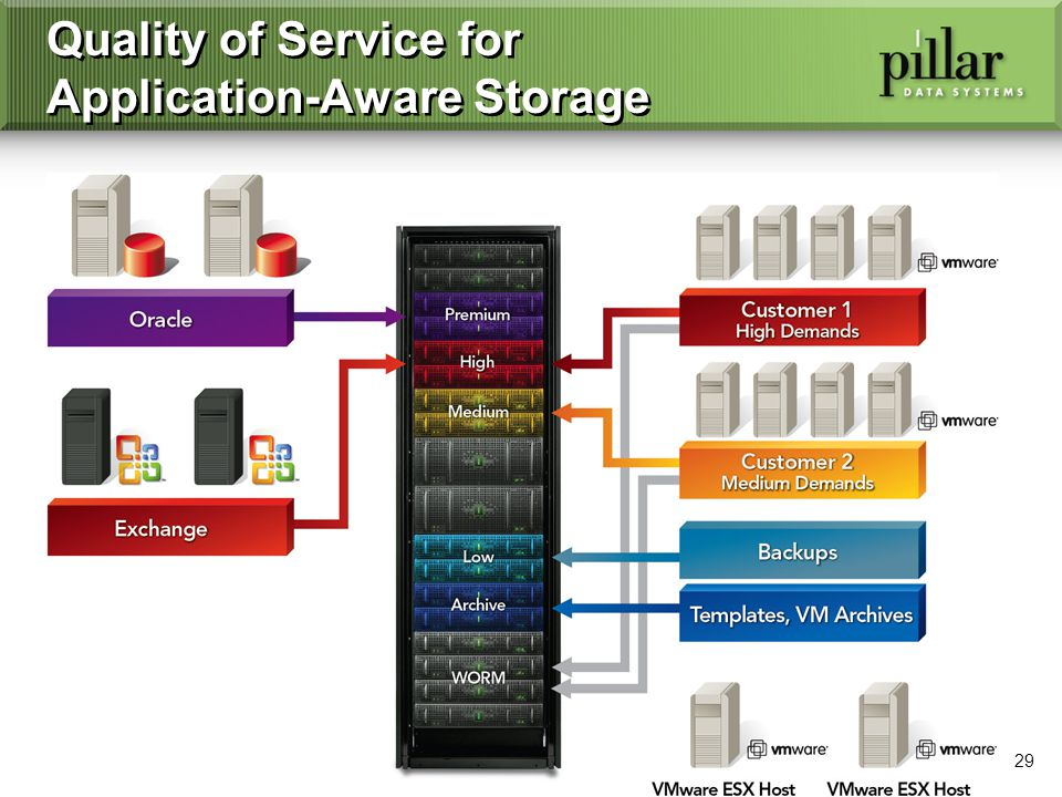 29 Quality of Service for Application-Aware Storage
