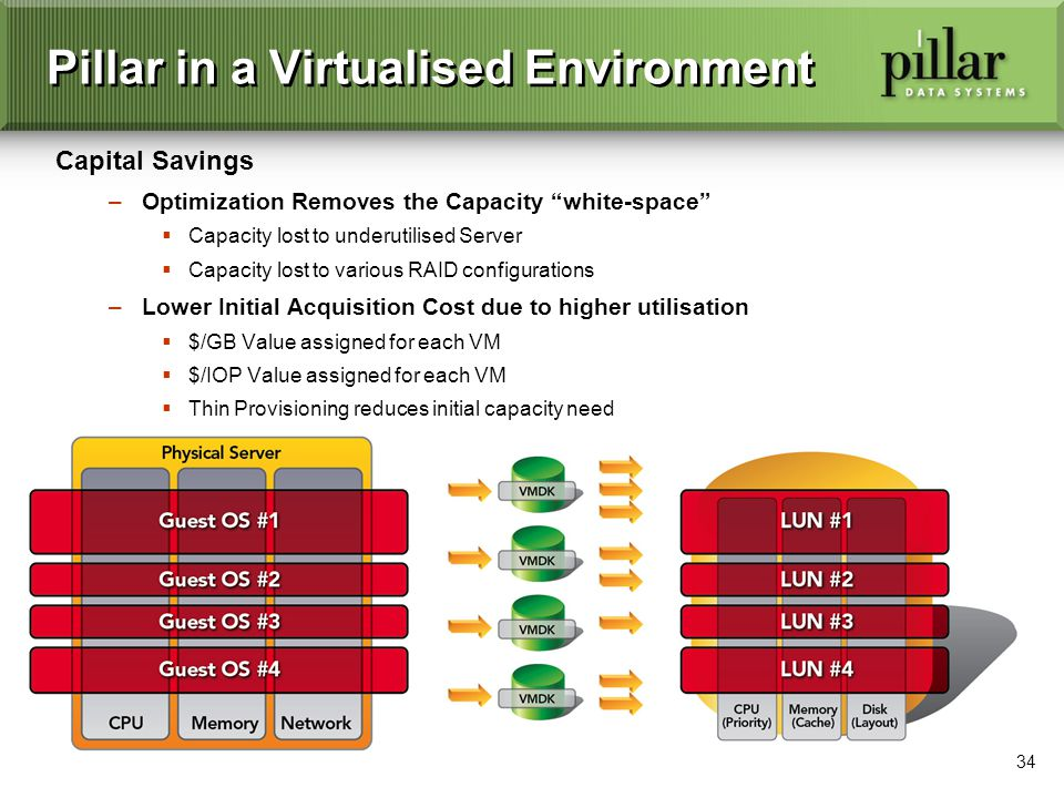 34 Pillar in a Virtualised Environment Capital Savings –Optimization Removes the Capacity white-space Capacity lost to underutilised Server Capacity lost to various RAID configurations –Lower Initial Acquisition Cost due to higher utilisation $/GB Value assigned for each VM $/IOP Value assigned for each VM Thin Provisioning reduces initial capacity need