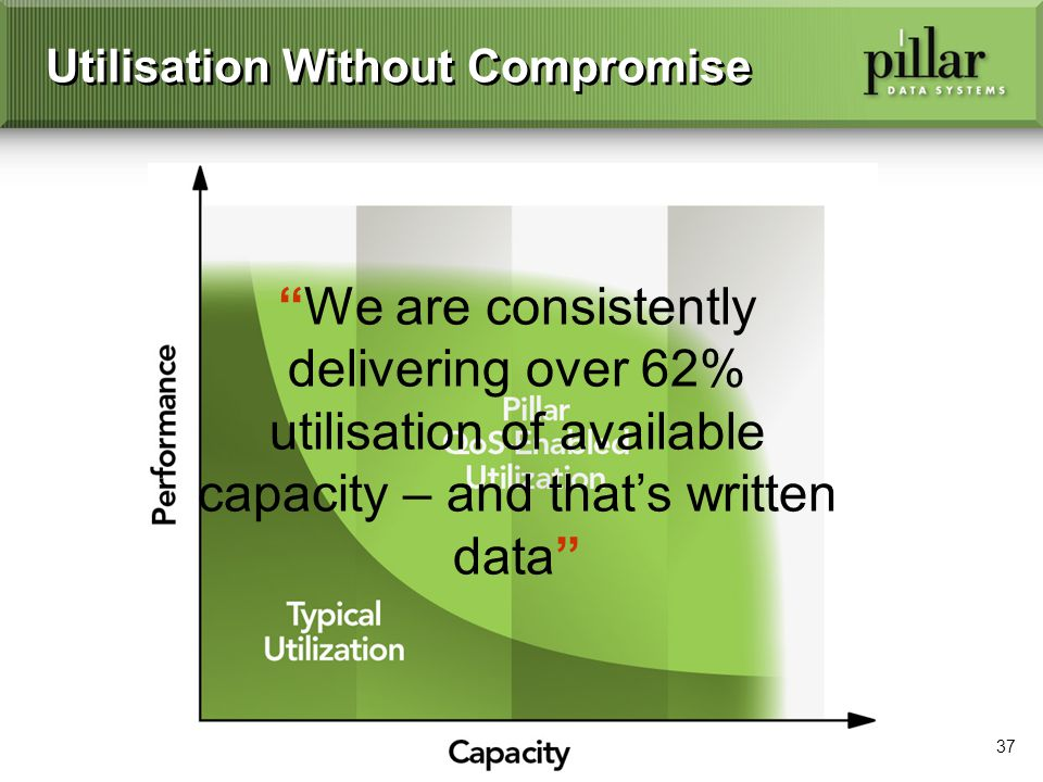 37 Utilisation Without Compromise We are consistently delivering over 62% utilisation of available capacity – and thats written data