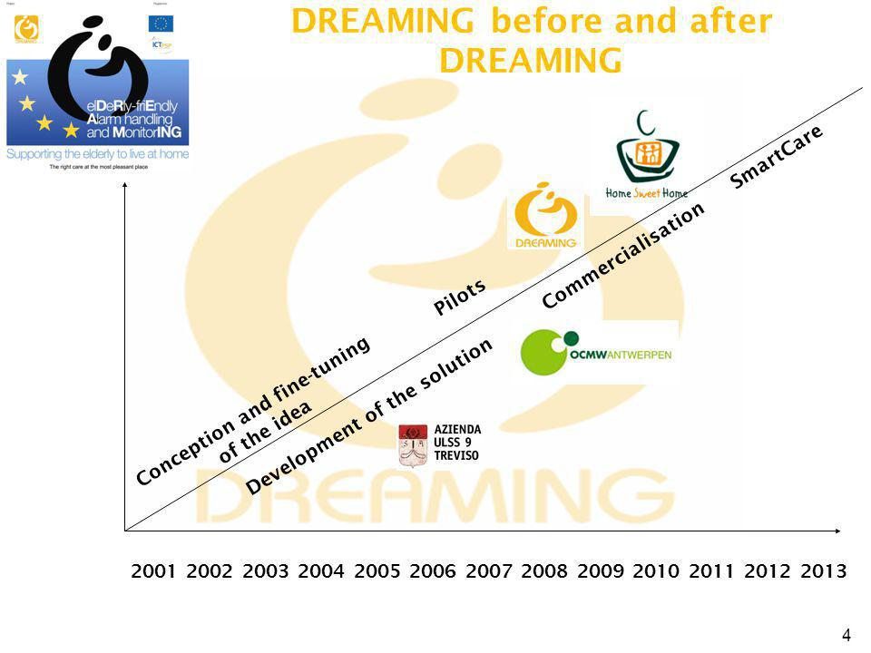 DREAMING before and after DREAMING Conception and fine-tuning of the idea Pilots 2001 2002 2003 2004 2005 2006 2007 2008 2009 2010 2011 2012 2013 Development of the solution Commercialisation SmartCare 4