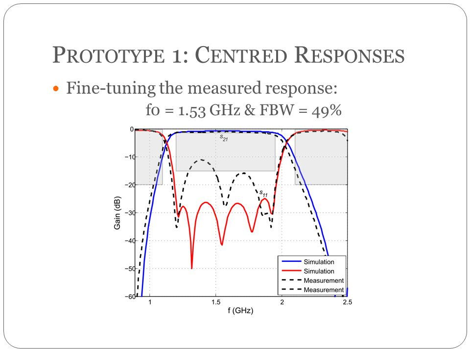 P ROTOTYPE 1: C ENTRED R ESPONSES Fine-tuning the measured response: f0 = 1.53 GHz & FBW = 49%