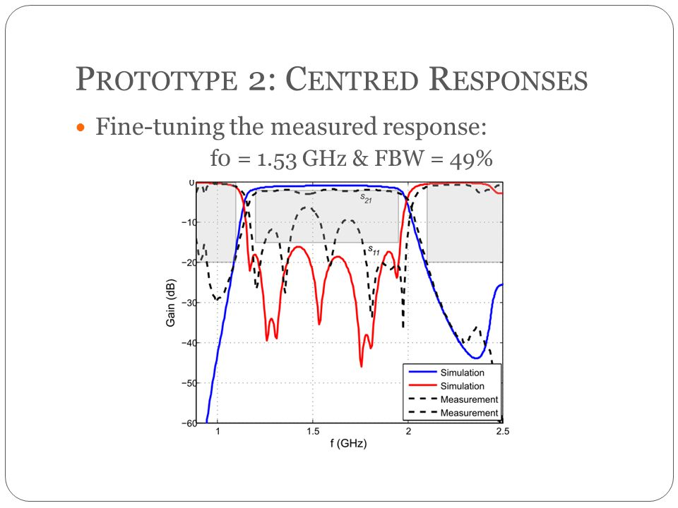P ROTOTYPE 2: C ENTRED R ESPONSES Fine-tuning the measured response: f0 = 1.53 GHz & FBW = 49%
