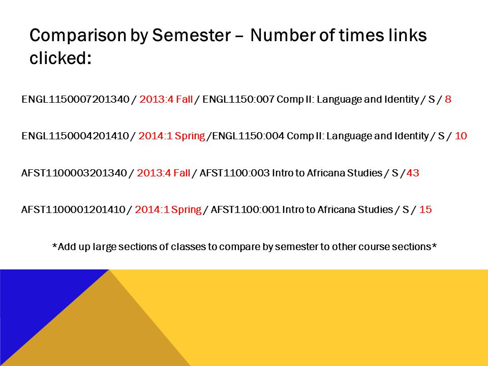 ENGL1150007201340 / 2013:4 Fall / ENGL1150:007 Comp II: Language and Identity / S / 8 ENGL1150004201410 / 2014:1 Spring /ENGL1150:004 Comp II: Language and Identity / S / 10 AFST1100003201340 / 2013:4 Fall / AFST1100:003 Intro to Africana Studies / S /43 AFST1100001201410 / 2014:1 Spring / AFST1100:001 Intro to Africana Studies / S / 15 *Add up large sections of classes to compare by semester to other course sections* Comparison by Semester – Number of times links clicked: