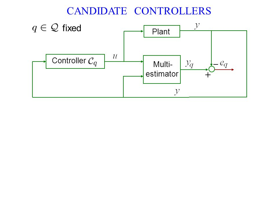 Controller Plant Multi- estimator fixed CANDIDATE CONTROLLERS