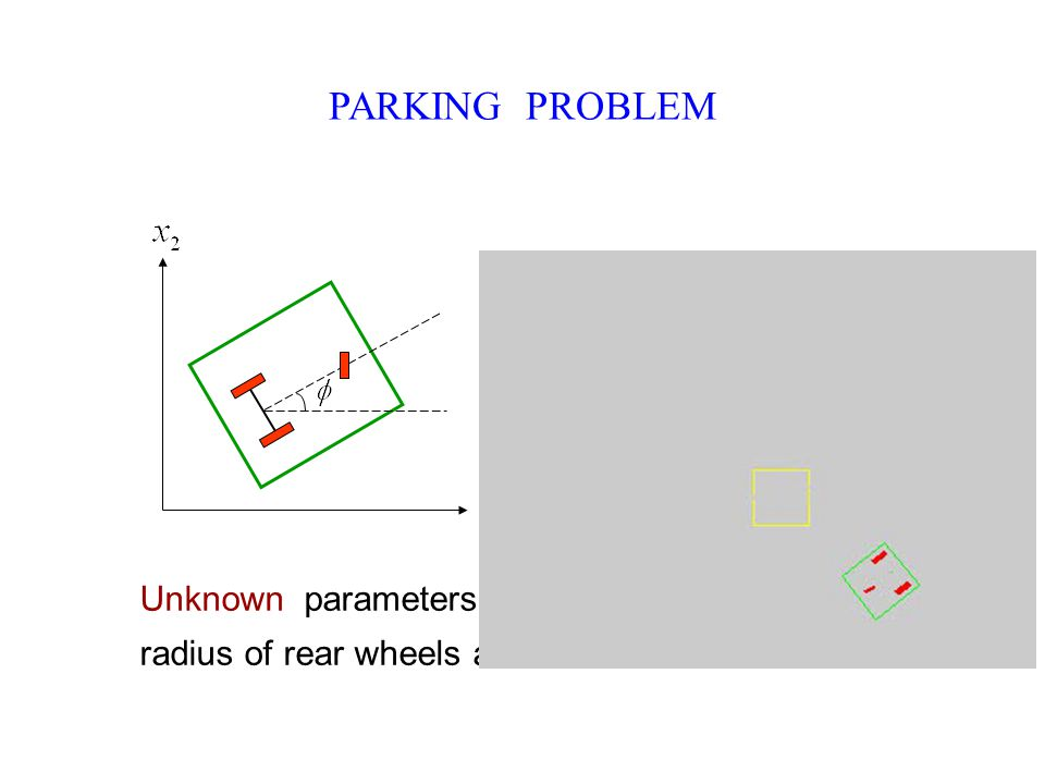 PARKING PROBLEM Unknown parameters correspond to the radius of rear wheels and distance between them p 1 p 2 p 1