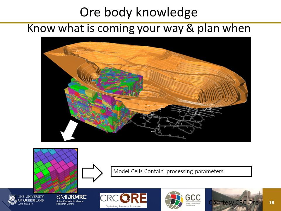 18 Courtesy CSIRO Ore body knowledge Know what is coming your way & plan when Model Cells Contain processing parameters Courtesy CRC Ore