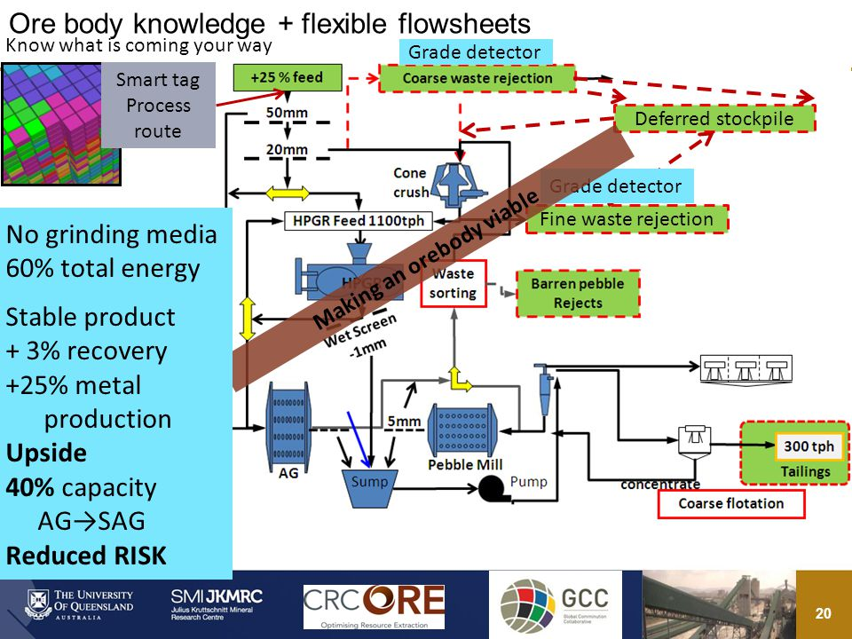 20 Ore body knowledge + flexible flowsheets Fine waste rejection Smart tag Process route Deferred stockpile Grade detector Know what is coming your way Making an orebody viable No grinding media 60% total energy Stable product + 3% recovery +25% metal production Upside 40% capacity AGSAG Reduced RISK
