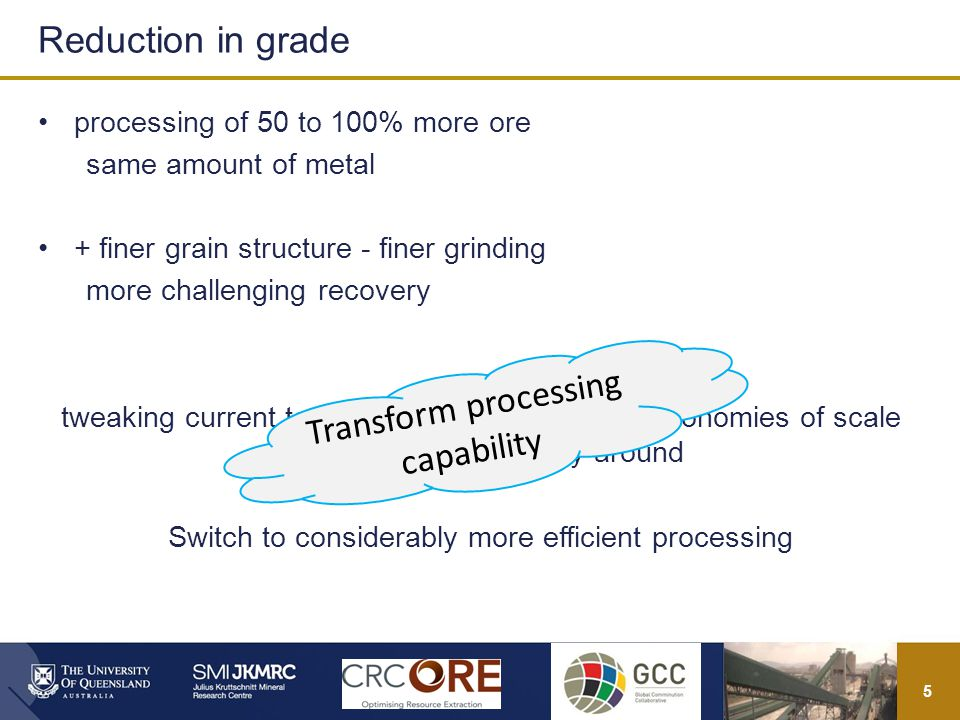 5 processing of 50 to 100% more ore same amount of metal + finer grain structure - finer grinding more challenging recovery tweaking current technologies and relying on economies of scale will not turn the industry around Switch to considerably more efficient processing Reduction in grade Transform processing capability