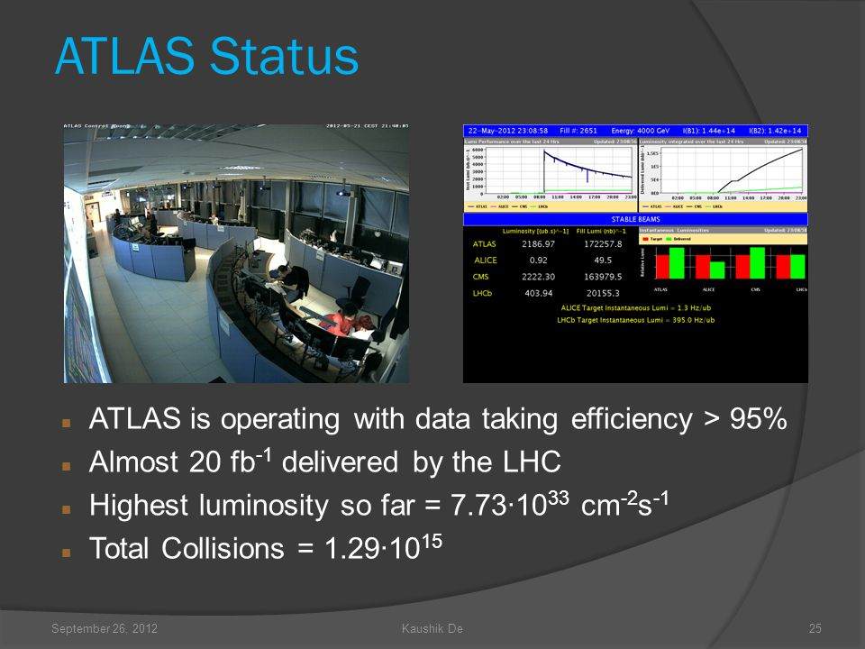 September 26, 2012Kaushik De25 ATLAS Status ATLAS is operating with data taking efficiency > 95% Almost 20 fb -1 delivered by the LHC Highest luminosity so far = 7.73·10 33 cm -2 s -1 Total Collisions = 1.29·10 15